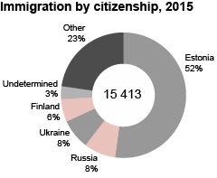 immigration by citizenship