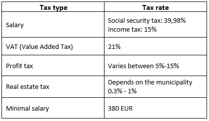 Taxes and minimum costs for maintaining a company